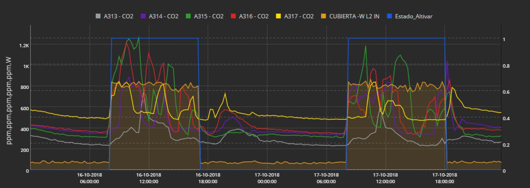 https://www.advanticsys.com/wp-content/uploads/2020/11/EscuelaP-concordia-vent-VS-CO2.png